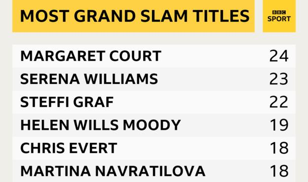 Female players with most Grand Slam title wins