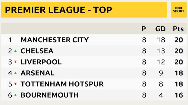 Premier League snapshot - top of the table: Man City 1st, Chelsea 2nd, Liverpool 3rd, Arsenal in 4th, Tottenham in 5th and Bournemouth 6th
