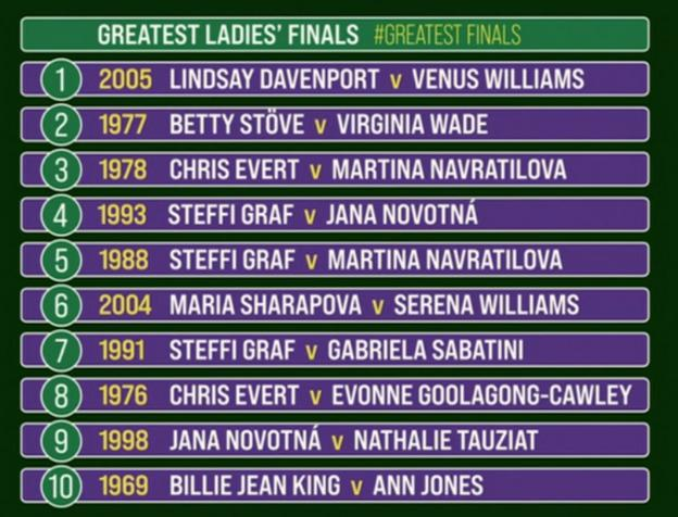 Graphic of the top 10 finals as voted for by the BBC panel