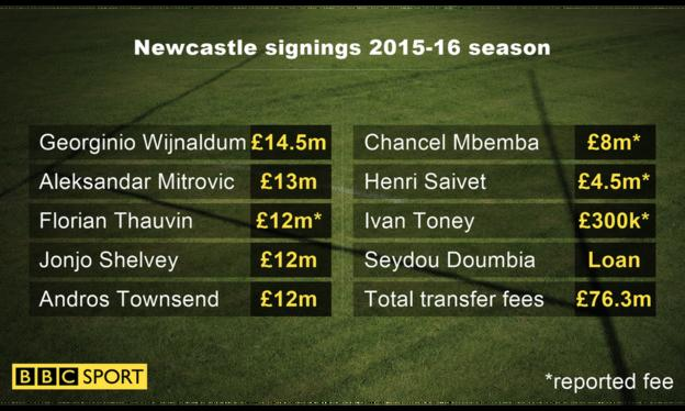 Newcastle signings