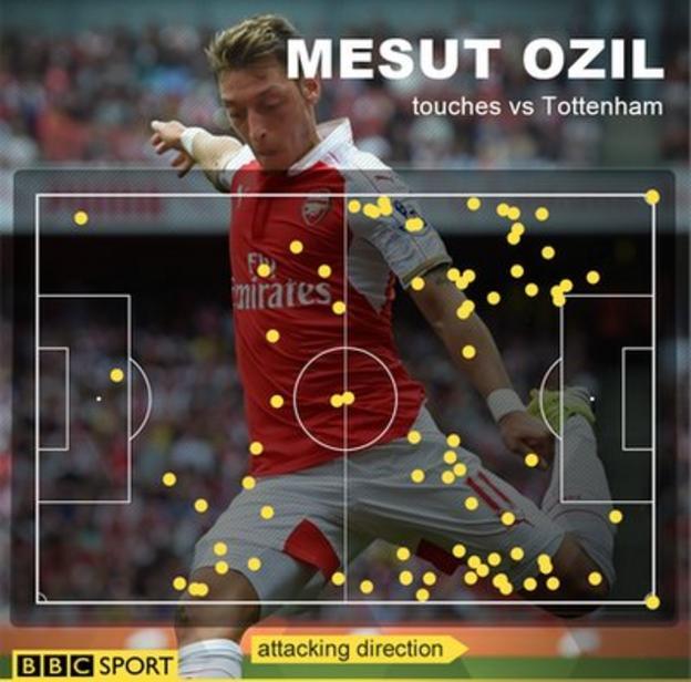 Mesut Ozil touches v Tottenham