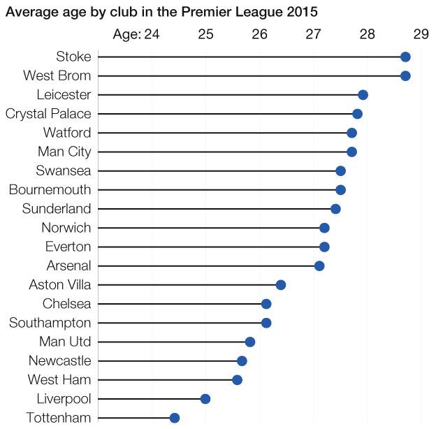 Average age in Premier League