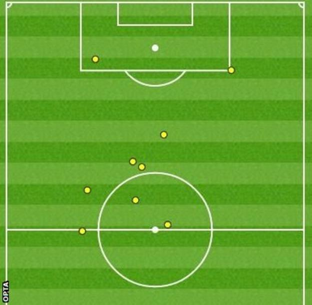 Berahino first-half touch map