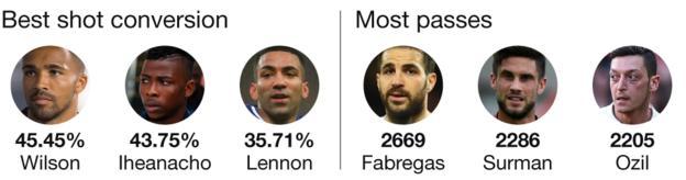 Graphic showing best shot conversion rate in the Premier League this season: Callum Wilson 45.45%, Kelechi Iheanacho 43.75%, Aaron Lennon 35.71%. Most passes: Cesc Fabregas 2,669, Andrew Surman 2,286, Mesut Ozil 2,205