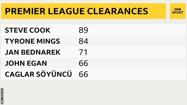 Premier League clearances