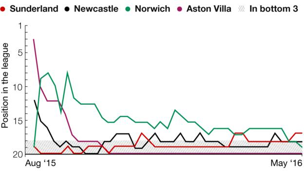 Graphic showing the battle to avoid relegation and how the bottom four clubs changed positions during the course of the season
