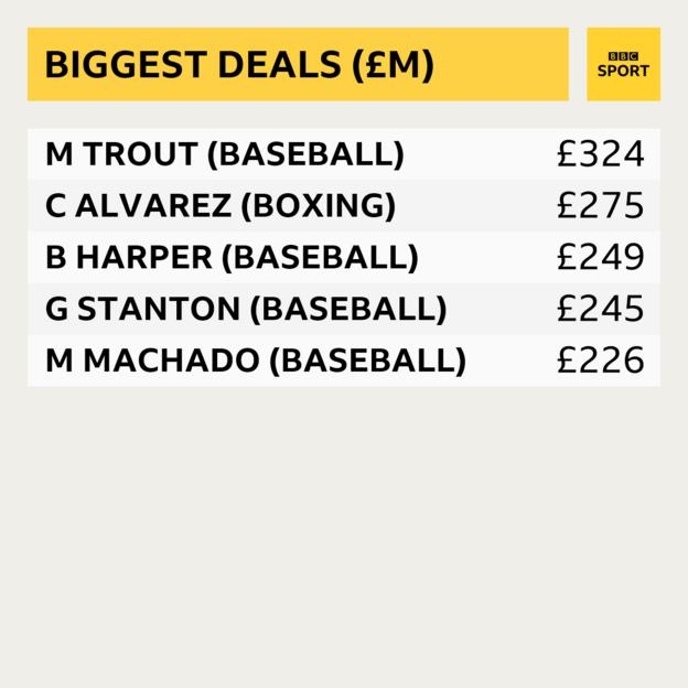 Top five biggest sport deals in terms of total amount: Mike Trout (baseball) £324m, Canelo Alvarez (boxing) £275m, Bryce Harper (baseball) £249m, Giraldo Stanton (baseball) £245m, Manny Machado (baseball) £226m