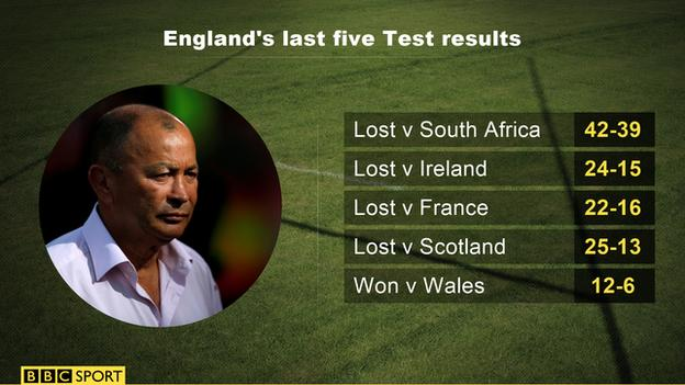 England's last five Test match results