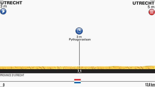 Tour de France stage one