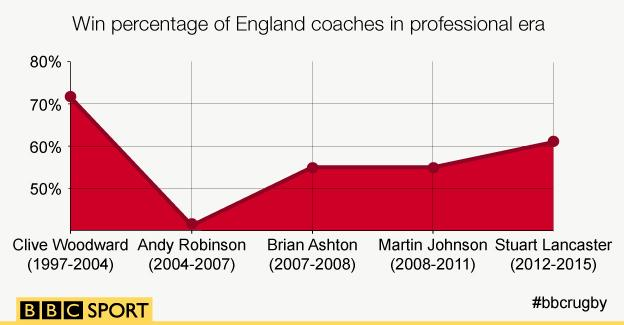 Win percentage of England's coaches in professional ere