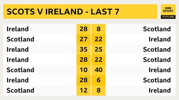 Graphic of Scotland v Ireland - last seven meetings