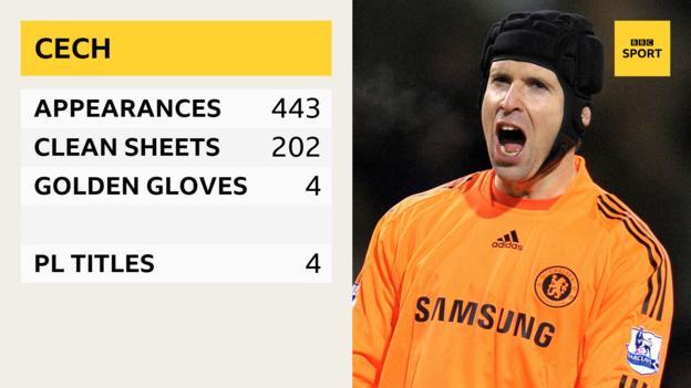Petr Cech - appearances 443, clean sheets 202, golden gloves 4, PL titles 4