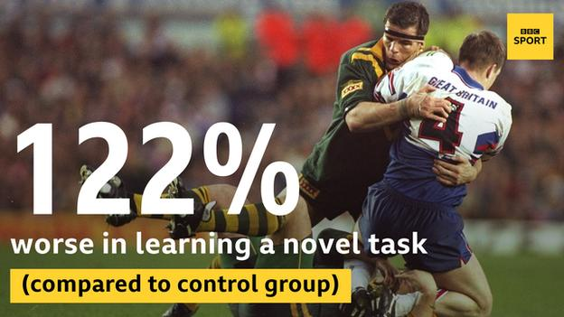 Statistic from Alan Pearce concussions study on former NRL players