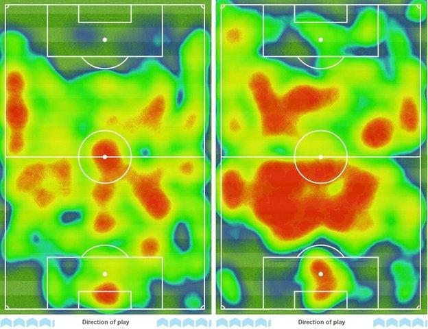 Villa's heatmap on the left compared to Liverpool's heatmap on the right shows the Reds worked harder as they covered 110km, while the home side covered 99km