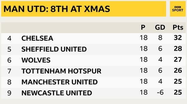 Snapshot showing Man Utd's position in the Premier League table: 4th Chelsea, 5th Sheff Utd, 6th Wolves, 7th Tottenham, 8th Man Utd & 9th Newcastle