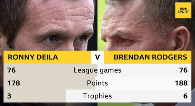 Ronny Deila's Celtic record compared to Brendan Rodgers'