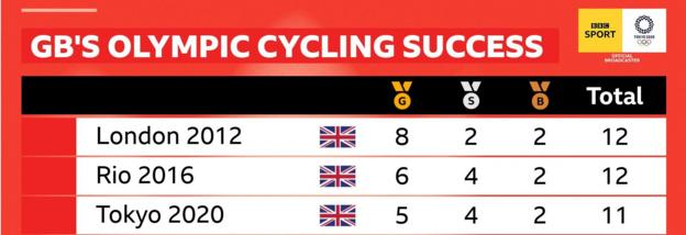 Britain have won 11 cycling medals in Tokyo, compared to 12 in London and Rio