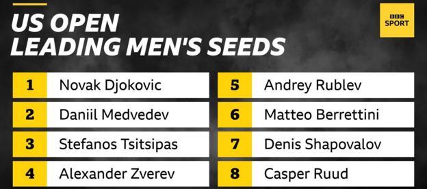 The leading men's seeds at the US Open are Novak Djokovic, Daniil Medvedev, Stefanos Tsitsipas, Alexander Zverev, Andrey Rublev, Matteo Berrettini, Denis Shapovalov and Casper Ruud