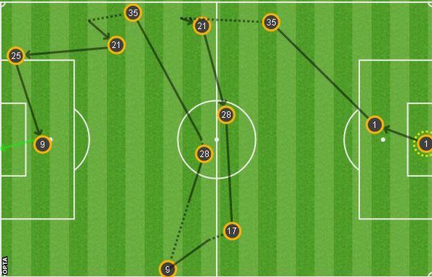 Anthony Martial's header came during an improved second half from