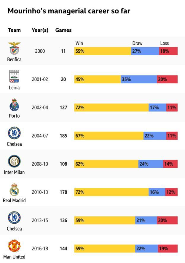 Jose Mourinho record by club