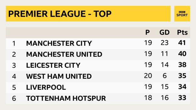 Premier League top six