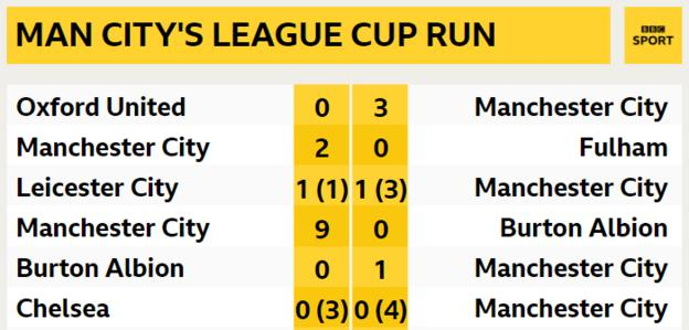 Manchester City's results in the League Cup during the 2018-19 season