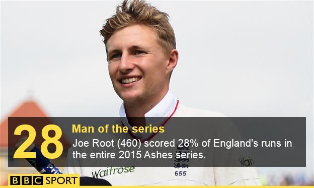 Joe Root