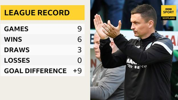 Paul Heckingbottom's Premiership record with Hibs