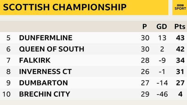 Scottish Championship table