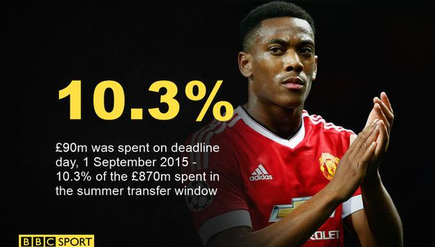 Anthony Martial's £36m transfer to Manchester United was the stand-out deal of the summer deadline day