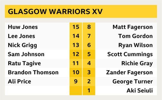 Glasgow Warriors XV