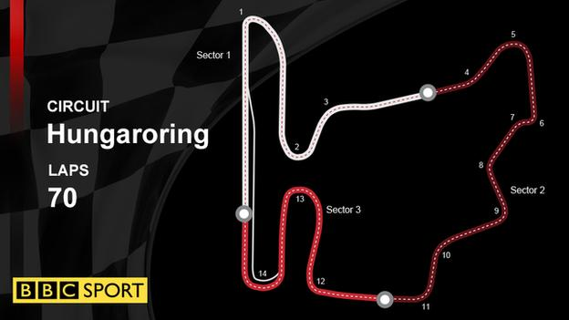 A graphic to show the Formula 1 track layout of the Hungaroring in Hungary