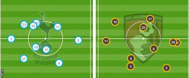 Tottenham v Bournemouth - match average positions