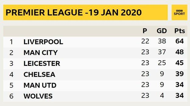 Premer League table from 19 January 2020