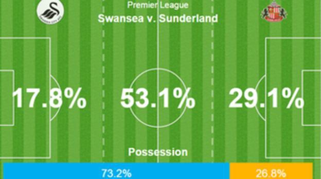 Swansea 2-4 Sunderland