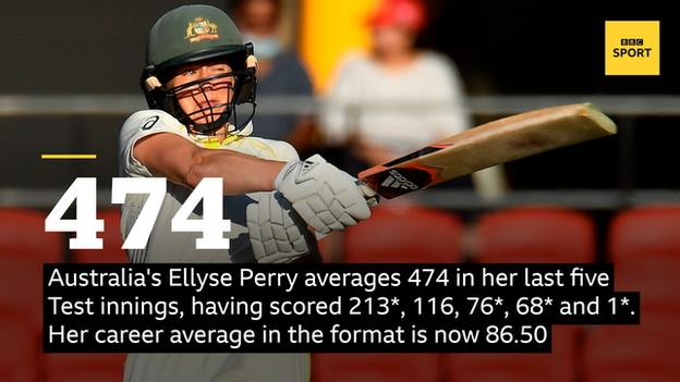 Australia's Ellyse Perry averages 473 in her last five Test innings, having scored 213*, 116, 76*, 68* and 1*. Her career average in the format is now 86.50