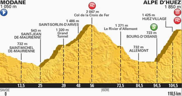 Saturday's stage 20 culminates up the legendary Alpe d'Huez