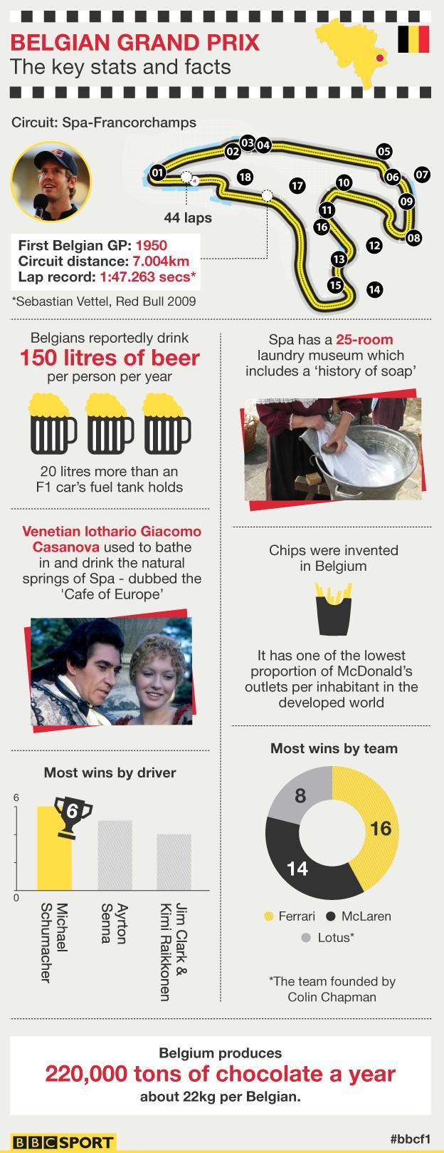 Belgian Grand Prix graphic