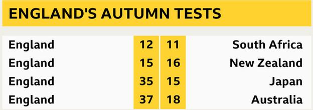 England's autumn Tests