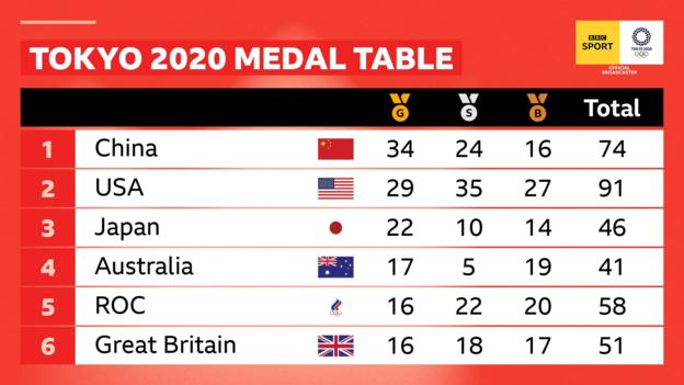 Olympic medal table