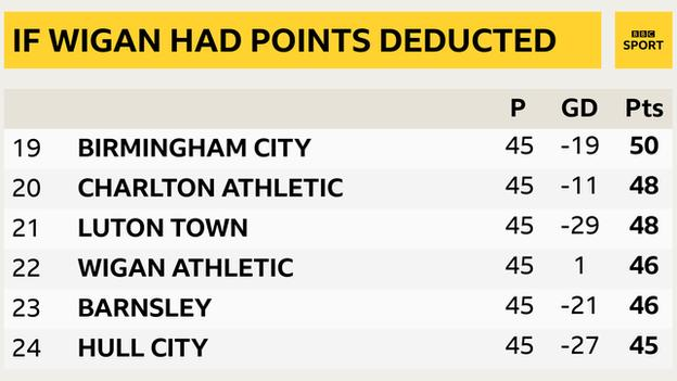 Bottom six if Wigan points deduction applied: Birmingham, Charlton, Luton, Wigan, Barnsley, Hull