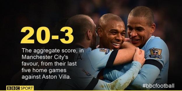 City's 20-3 aggregate score v Villa in last five games
