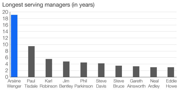 Chart showing the longest serving managers in England