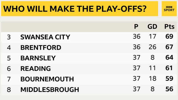 Snapshot showing 3rd to 8th in the Championship: 3rd Swansea, 4th Brentford, 5th Reading, 6th Barnsley, 7th Bournemouth & 8th Middlesbrough