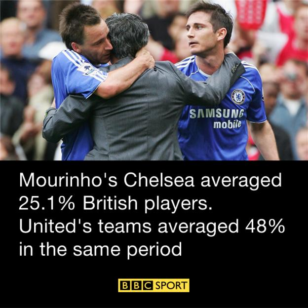 Mourinho graphic, featuring stat of his having used an average of 25.1% British players at Chelsea