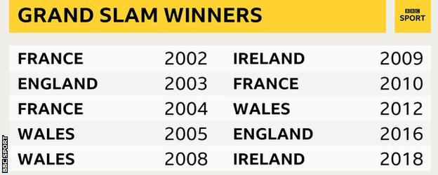 Grand Slam winners since 2000