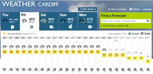 Cardiff weather