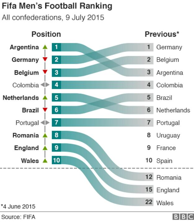 Graphic showing current Fifa rankings top 10 and where those teams were previously