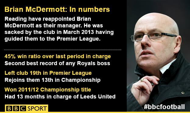 Brian McDermott factfile