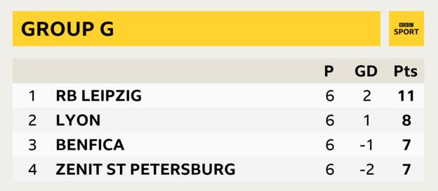 Group G, RB Leipzig first, Lyon second, Benfica third, Zenit St Petersburg fourth